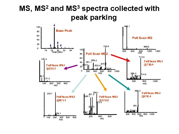 MS, MS 2 and MS 3 spectra collected with peak parking 496. 1 100