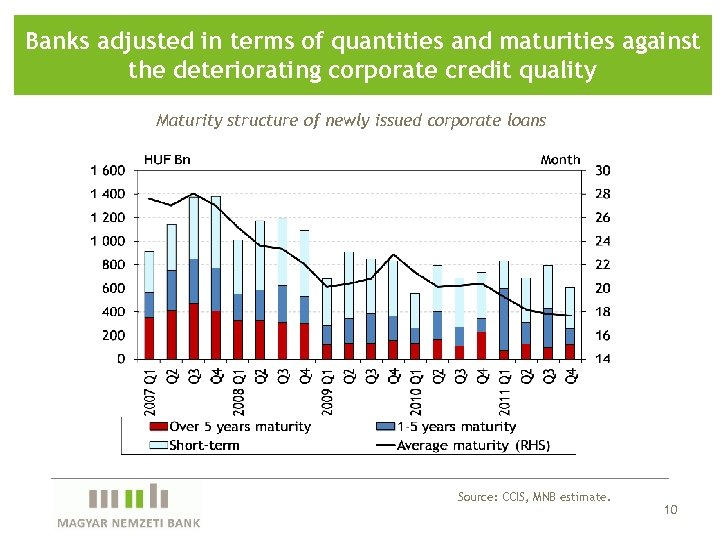 Banks adjusted in terms of quantities and maturities against the deteriorating corporate credit quality