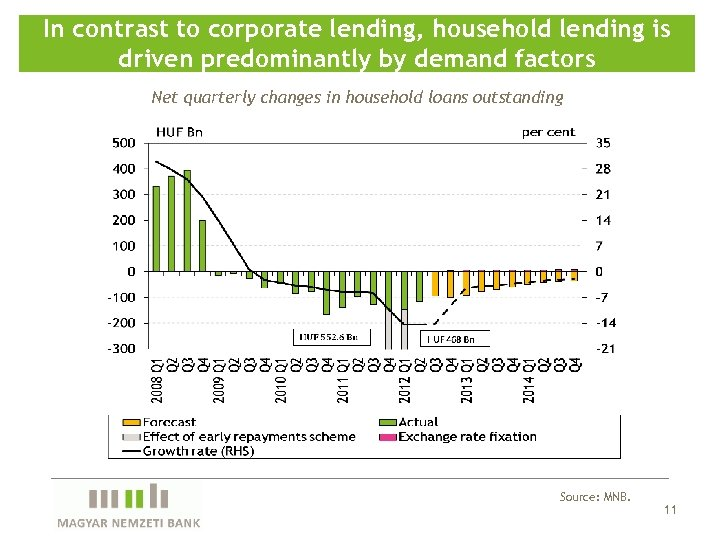In contrast to corporate lending, household lending is driven predominantly by demand factors Net