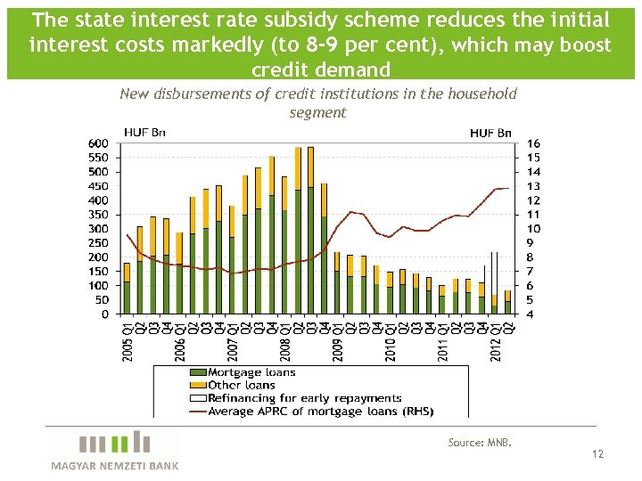 The state interest rate subsidy scheme reduces the initial interest costs markedly (to 8