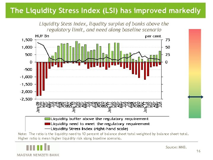 The Liquidity Stress Index (LSI) has improved markedly Liquidity Stess Index, liqudity surplus of