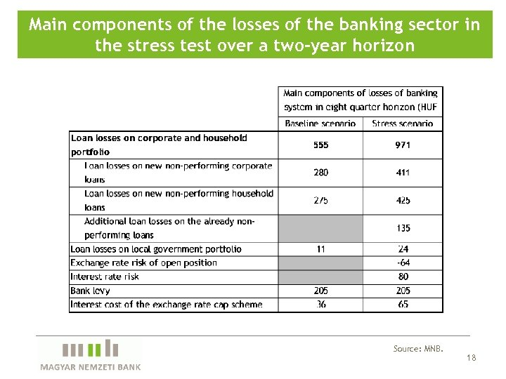 Main components of the losses of the banking sector in the stress test over
