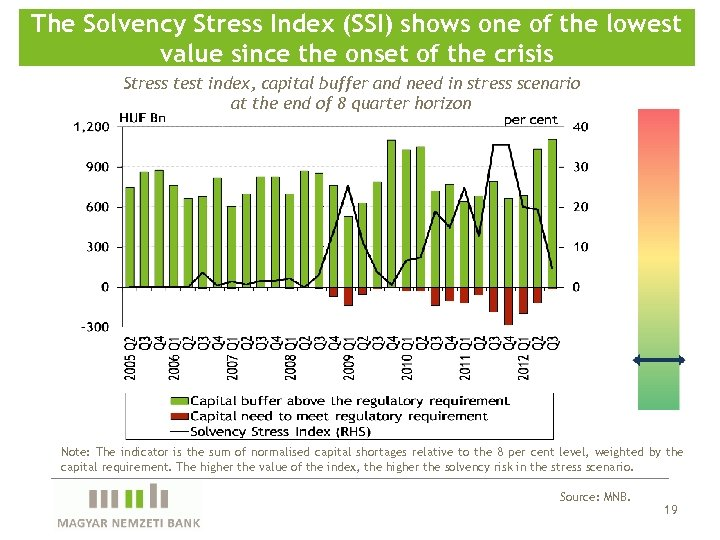 The Solvency Stress Index (SSI) shows one of the lowest value since the onset