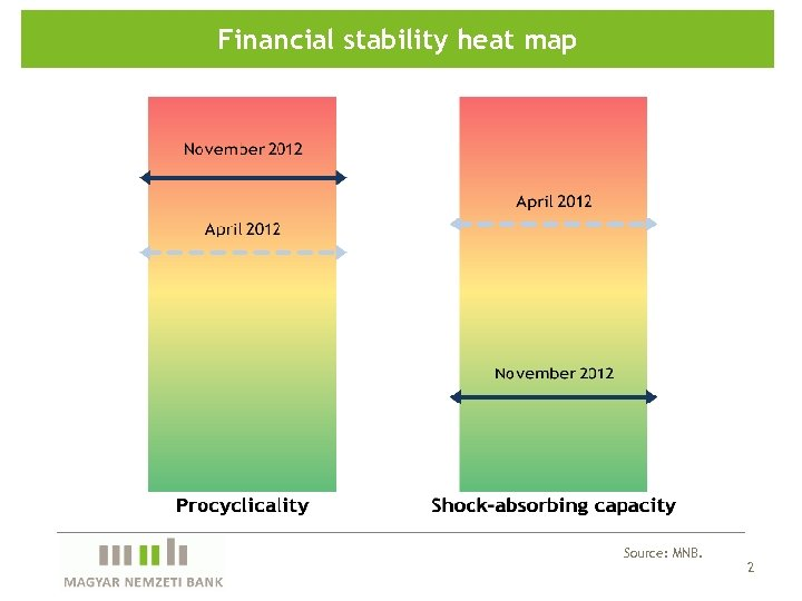 Financial stability heat map Source: MNB. 2