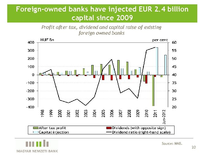 Foreign-owned banks have injected EUR 2. 4 billion capital since 2009 Profit after tax,