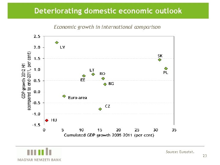 Deteriorating domestic economic outlook Economic growth in international comparison Source: Eurostat. 23