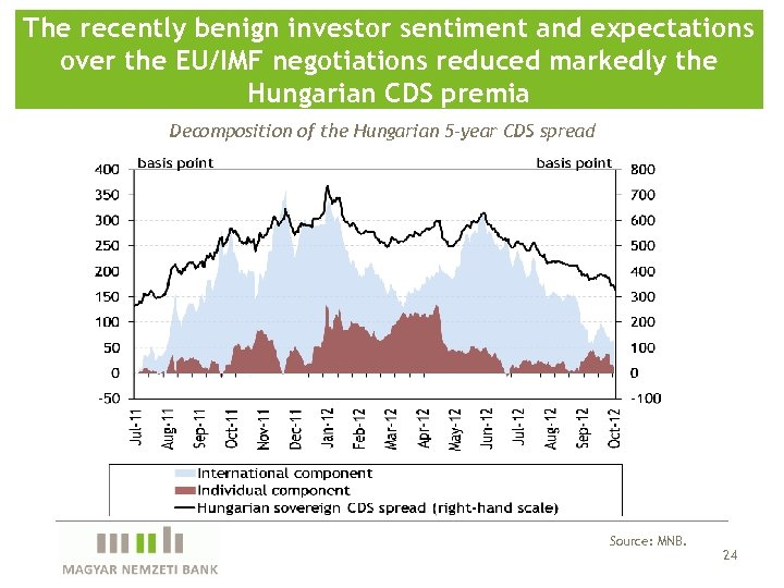 The recently benign investor sentiment and expectations over the EU/IMF negotiations reduced markedly the