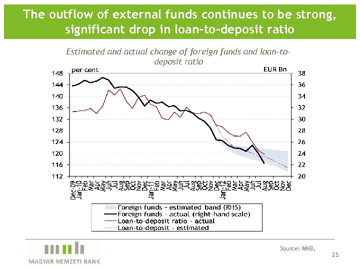The outflow of external funds continues to be strong, significant drop in loan-to-deposit ratio
