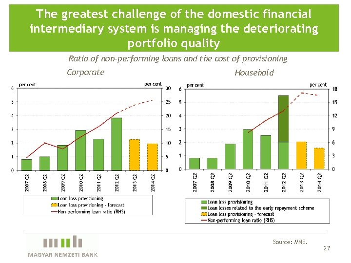 The greatest challenge of the domestic financial intermediary system is managing the deteriorating portfolio