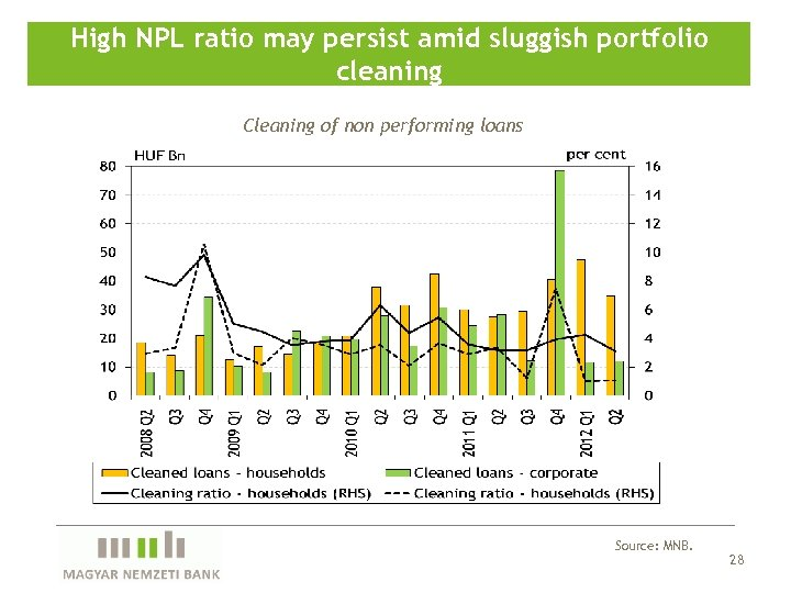 High NPL ratio may persist amid sluggish portfolio cleaning Cleaning of non performing loans