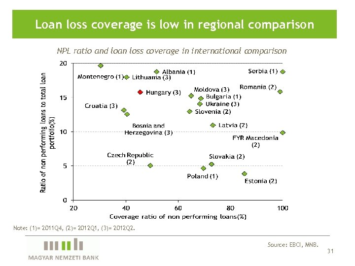 Loan loss coverage is low in regional comparison NPL ratio and loan loss coverage