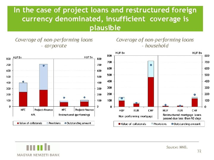 In the case of project loans and restructured foreign currency denominated, insufficient coverage is
