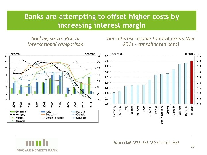 Banks are attempting to offset higher costs by increasing interest margin Banking sector ROE