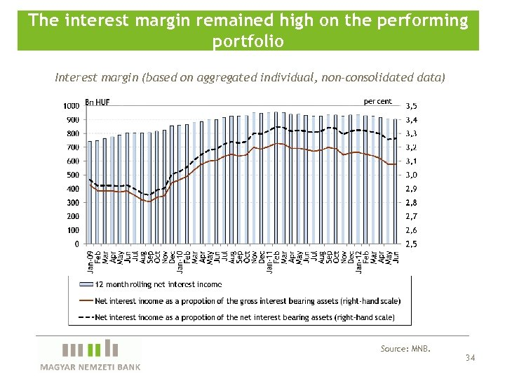 The interest margin remained high on the performing portfolio Interest margin (based on aggregated
