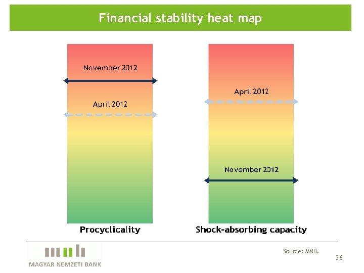 Financial stability heat map Source: MNB. 36