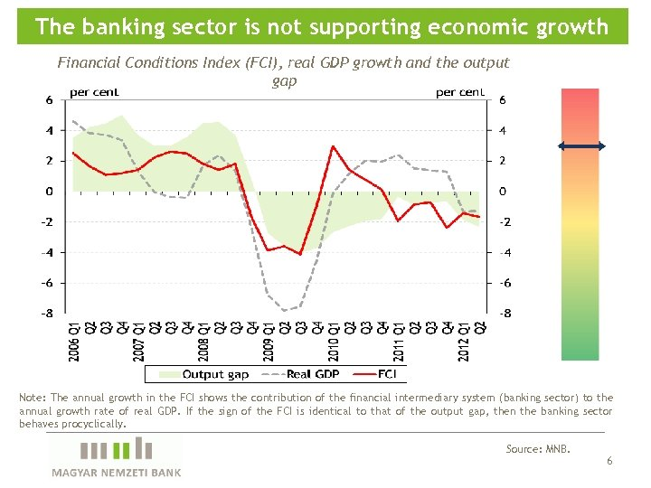 The banking sector is not supporting economic growth Financial Conditions Index (FCI), real GDP