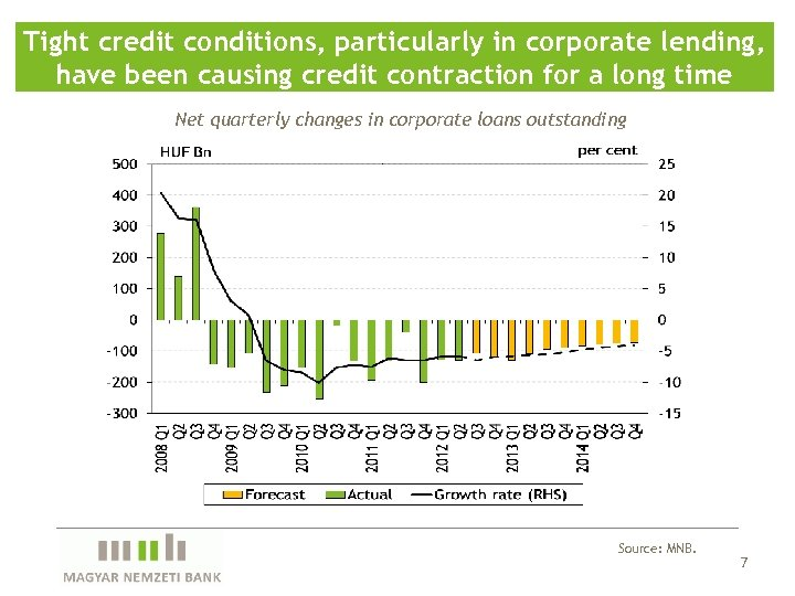 Tight credit conditions, particularly in corporate lending, have been causing credit contraction for a