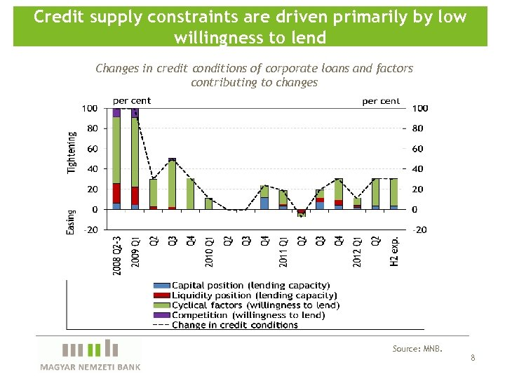 Credit supply constraints are driven primarily by low willingness to lend Changes in credit