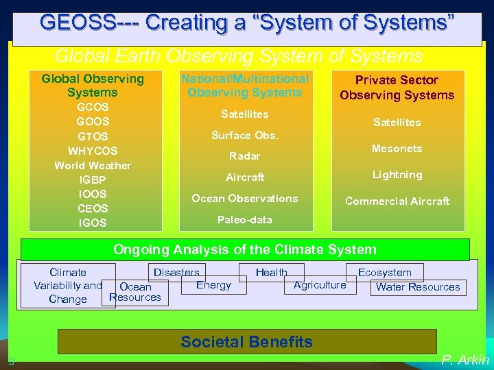 """GEOSS--- Creating a """"System of Systems"""" Global Earth Observing System of Systems Global Observing"""