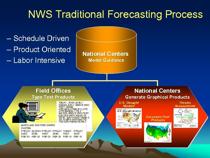 NWS Traditional Forecasting Process – Schedule Driven – Product Oriented – Labor Intensive National