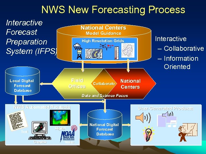 NWS New Forecasting Process Interactive Forecast Preparation System (IFPS) National Centers Model Guidance •