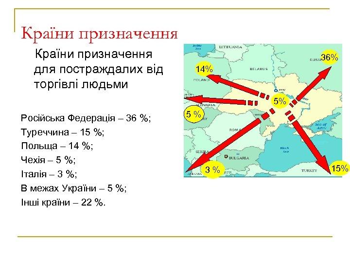 Країни призначення для постраждалих від торгівлі людьми 36% 14% 5% Російська Федерація – 36
