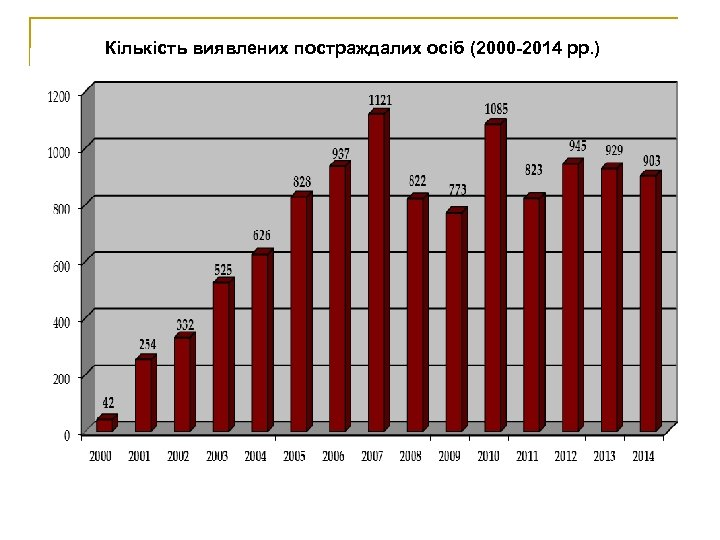 Кількість виявлених постраждалих осіб (2000 -2014 рр. )