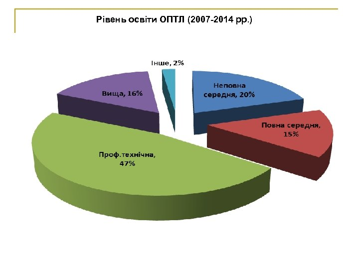 Рівень освіти ОПТЛ (2007 -2014 рр. )