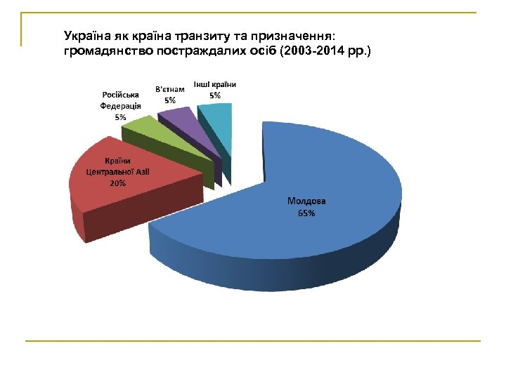 Україна як країна транзиту та призначення: громадянство постраждалих осіб (2003 -2014 рр. )