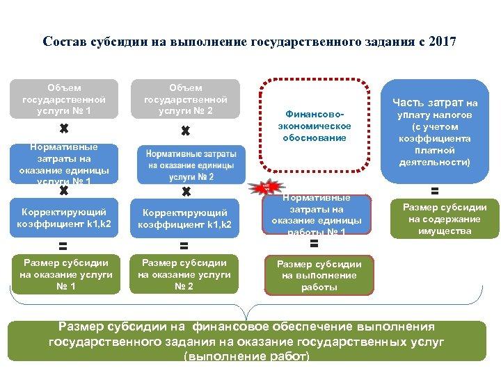 Состав субсидии на выполнение государственного задания с 2017 Объем государственной услуги № 1