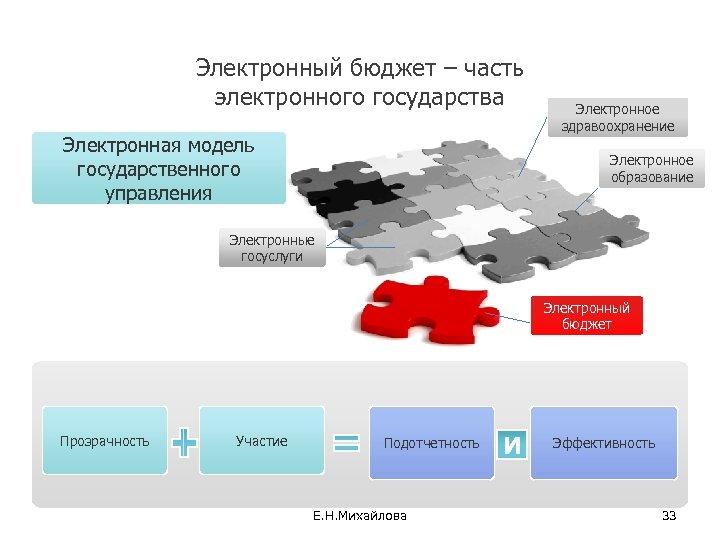 33 Электронный бюджет – часть электронного государства Электронная модель государственного управления Электронное здравоохранение Электронное