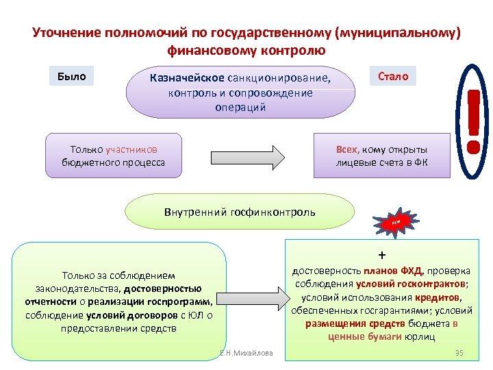 Уточнение полномочий по государственному (муниципальному) финансовому контролю Было Казначейское санкционирование, контроль и сопровождение