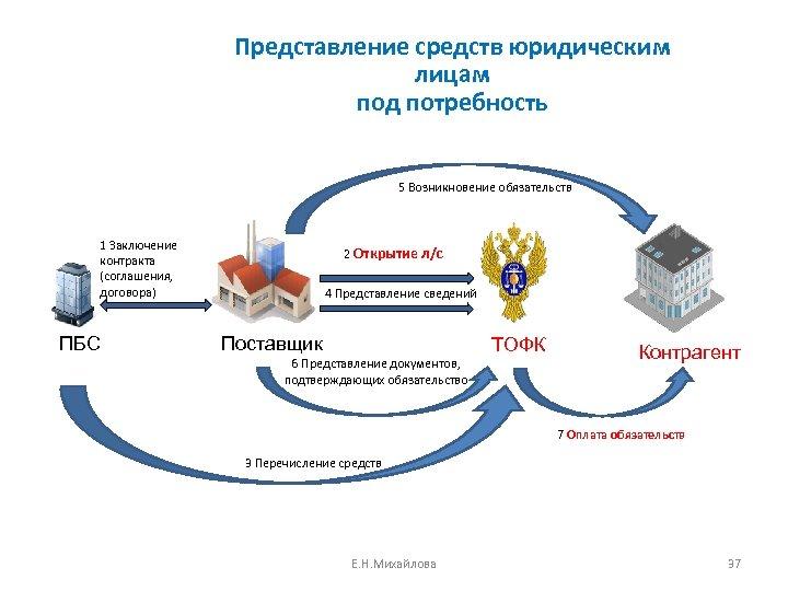 Представление средств юридическим лицам под потребность 5 Возникновение обязательств 1 Заключение контракта (соглашения, договора)