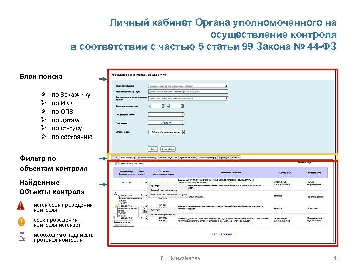 Личный кабинет Органа уполномоченного на осуществление контроля в соответствии с частью 5 статьи 99