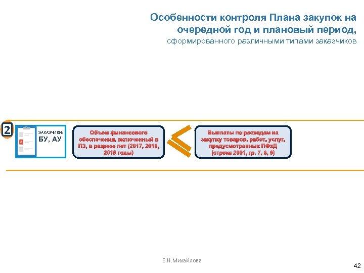 Особенности контроля Плана закупок на очередной год и плановый период, сформированного различными типами заказчиков