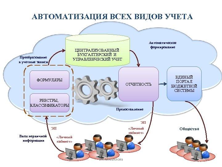 АВТОМАТИЗАЦИЯ ВСЕХ ВИДОВ УЧЕТА Автоматическое формирование ЦЕНТРАЛИЗОВАННЫЙ БУХГАЛТЕРСКИЙ И УПРАВЛЕНЧЕСКИЙ УЧЕТ Преобразование в учетные