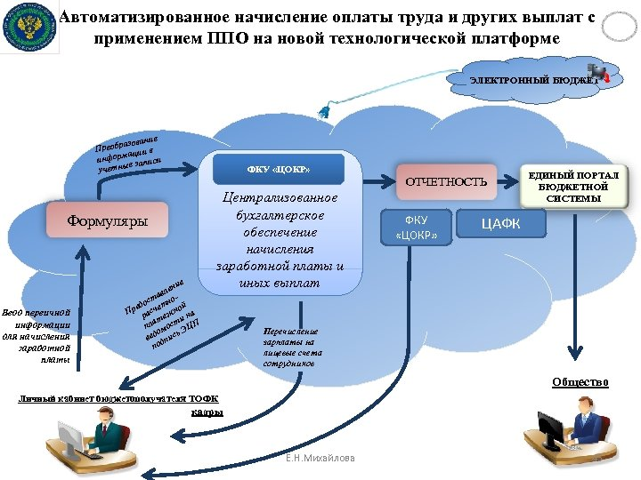 Автоматизированное начисление оплаты труда и других выплат с применением ППО на новой технологической платформе