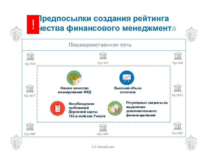 Предпосылки создания рейтинга качества финансового менеджмента Подведомственная сеть Вуз № 1 Вуз № 8