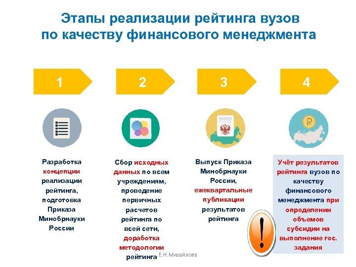 Этапы реализации рейтинга вузов по качеству финансового менеджмента 1 Разработка концепции реализации рейтинга, подготовка