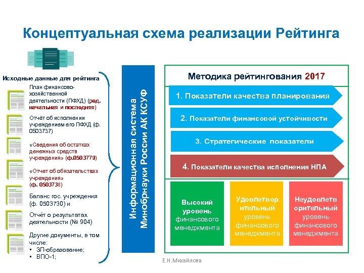 Концептуальная схема реализации Рейтинга Методика рейтингования 2017 План финансовохозяйственной деятельности (ПФХД) (ред. начальная и