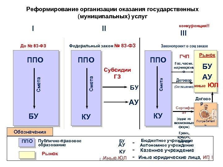 Реформирование организации оказания государственных (муниципальных) услуг I конкуренция!! II ППО Смета ППО Федеральный закон