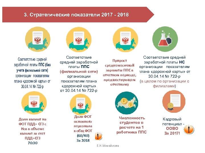 3. Стратегические показатели 2017 - 2018 Соответствие средней заработной платы ППС (филиальной сети) организации
