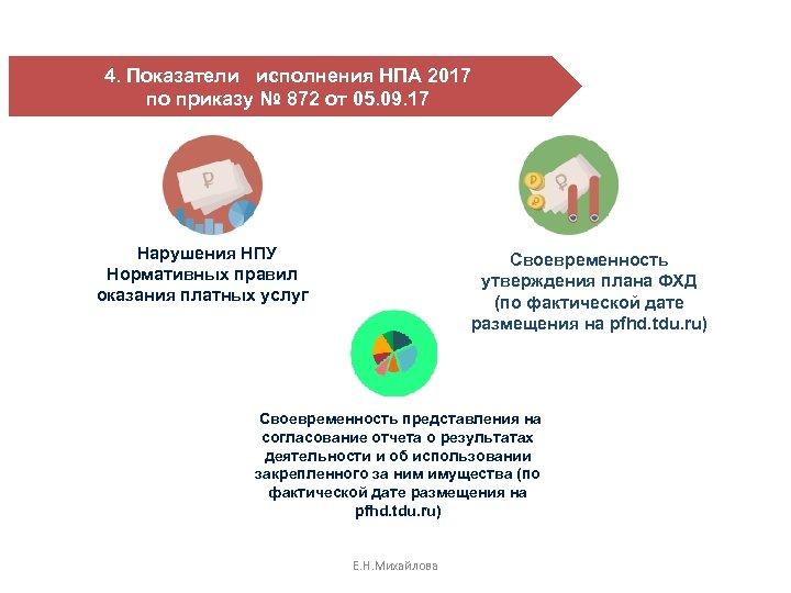 4. Показатели исполнения НПА 2017 по приказу № 872 от 05. 09. 17 Нарушения