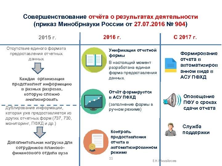 Совершенствование отчёта о результатах деятельности (приказ Минобрнауки России от 27. 07. 2016 № 904)