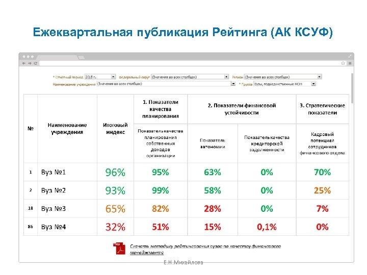 Ежеквартальная публикация Рейтинга (АК КСУФ) Е. Н. Михайлова 60