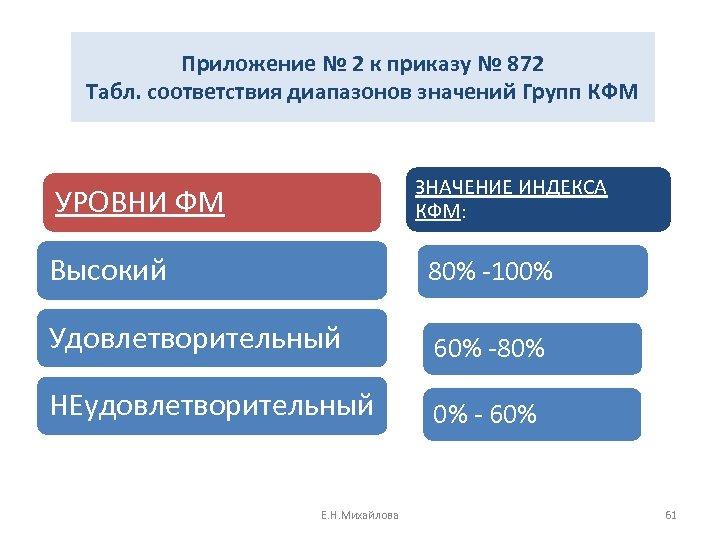 Приложение № 2 к приказу № 872 Табл. соответствия диапазонов значений Групп КФМ ЗНАЧЕНИЕ