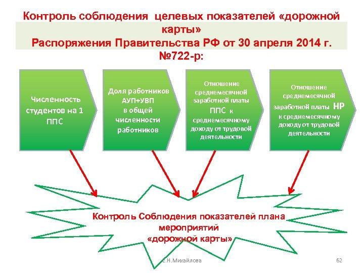 Контроль соблюдения целевых показателей «дорожной карты» Распоряжения Правительства РФ от 30 апреля 2014 г.