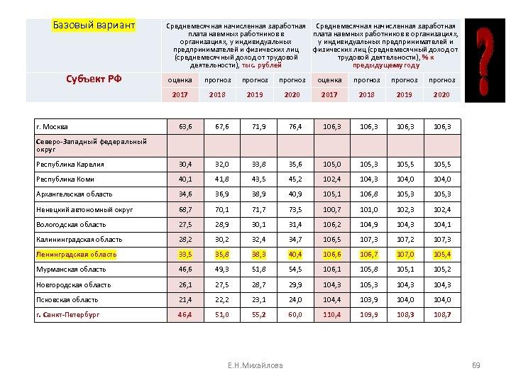 Базовый вариант Субъект РФ Среднемесячная начисленная заработная плата наемных работников в организациях, у индивидуальных