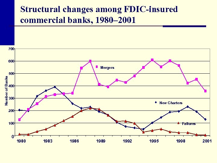 Structural changes among FDIC-insured commercial banks, 1980– 2001 700 600 Number of Banks Mergers