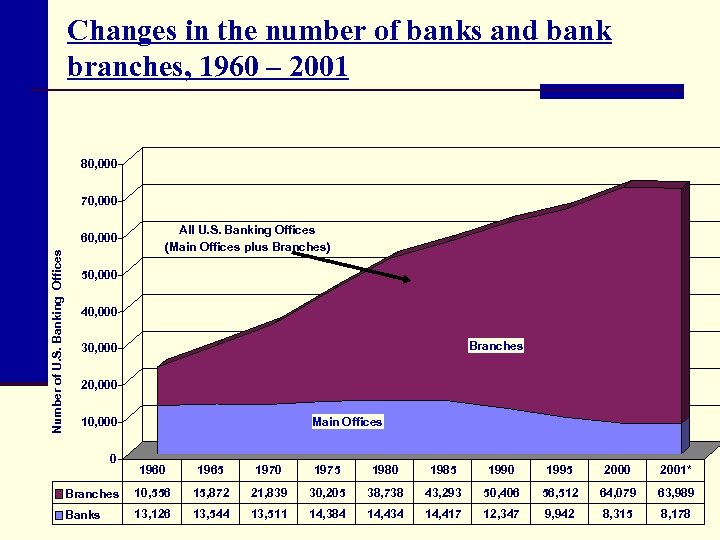 Changes in the number of banks and bank branches, 1960 – 2001 80, 000
